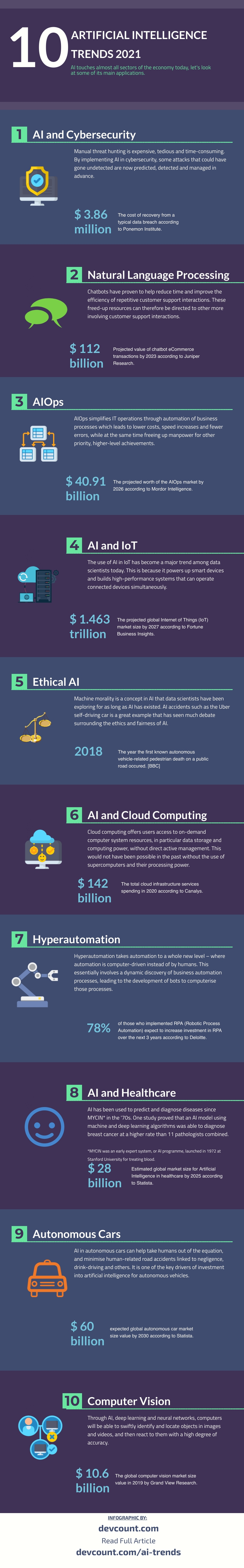 AI Trends Infographic