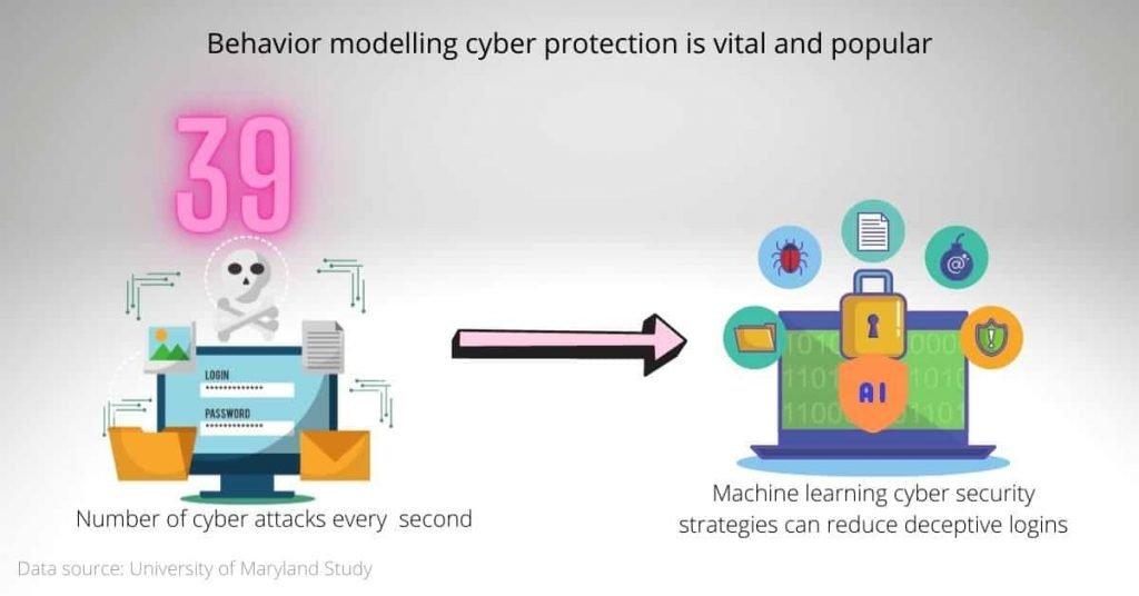 digital transformation trends: behavior modelling cyber security