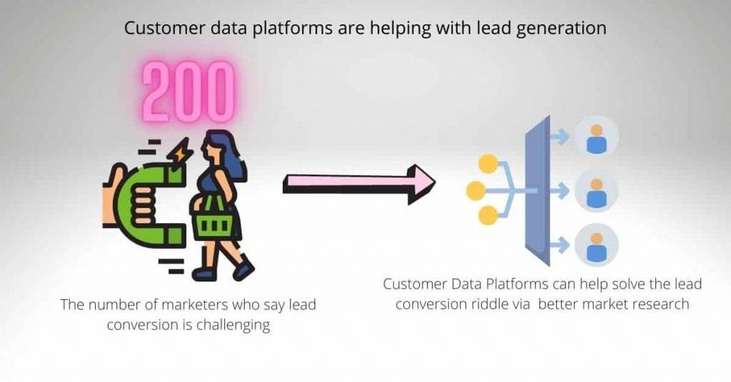 Digital-transformation-trends-Customer-data-platforms