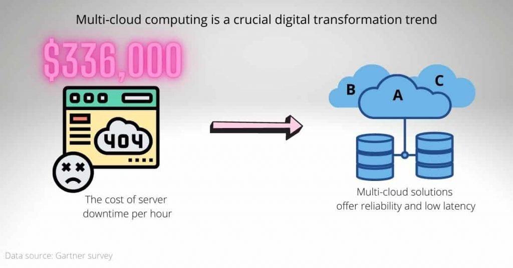 digital transformation trends: multi-cloud computing