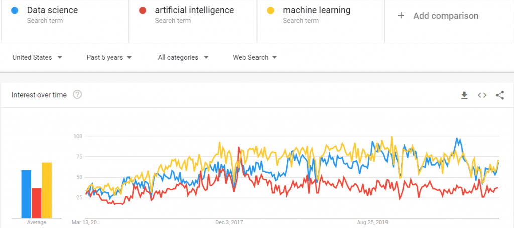 data-science-ai-and-ml-google-trends-min