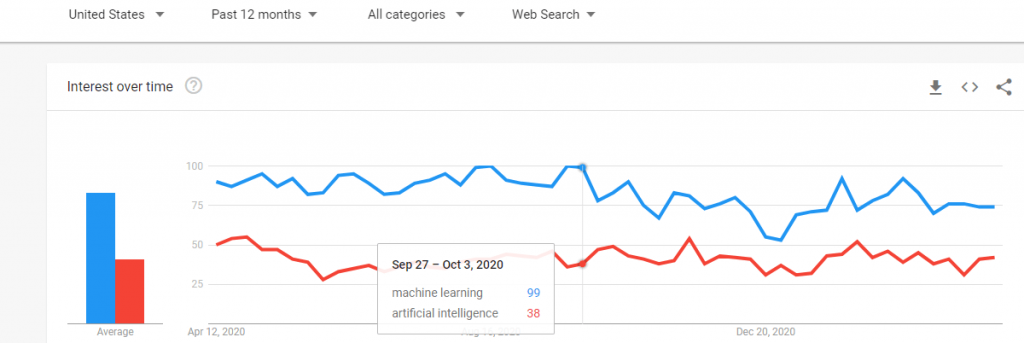 ml-ai-predictions-google-trends